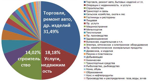 statistika-raznyh-napravlenij-biznesa