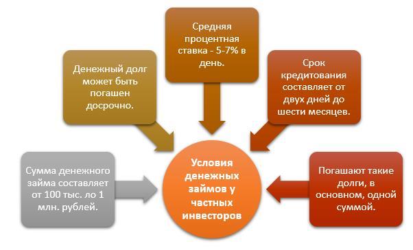 uslovija-zajmov-u-investorov