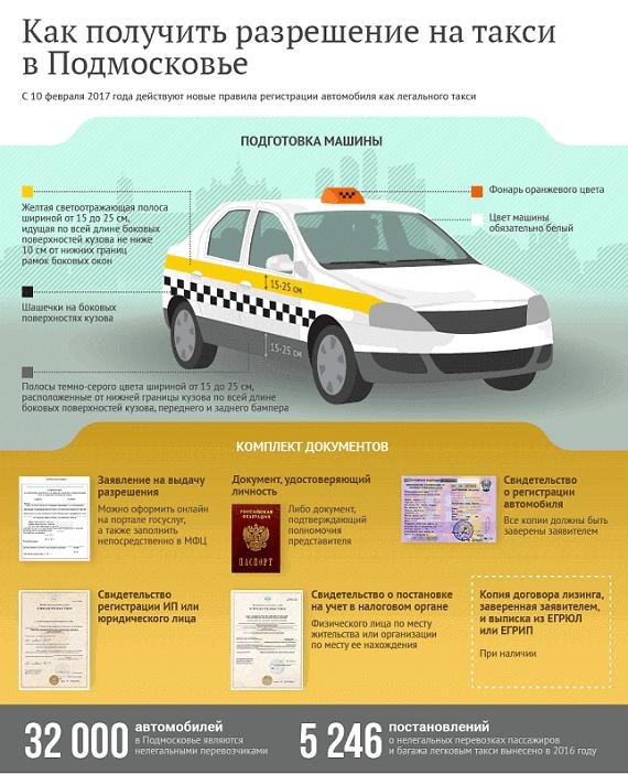 kak-poluchit-razreshenie-na-taksi
