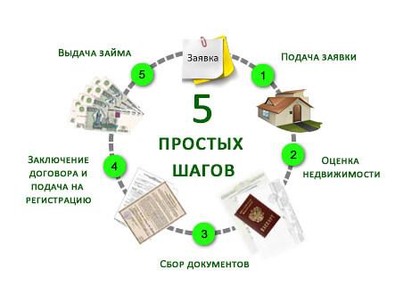 pjat-prostyh-shagov-k-vydache-kredita-pod-zalog
