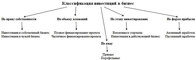 klassifikacija-investicij-v-biznes