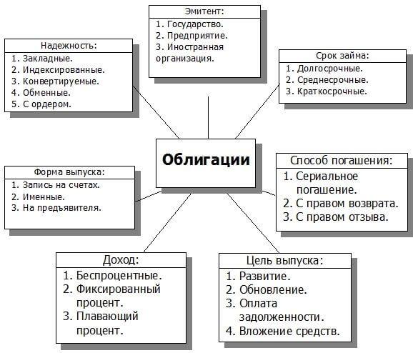 preimushhestva-obligacij
