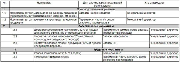 primer-opisanija-normativov-dlja-bjudzheta