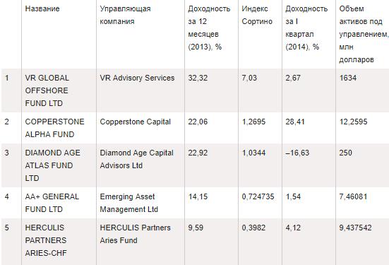 spisok-luchshih-hjedzh-fondov-rossii