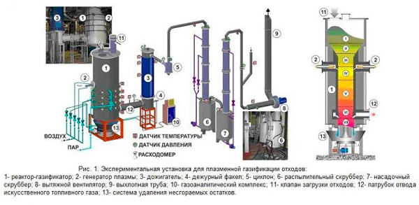 ustanovka-dlja-plazmennoj-gazifikacii