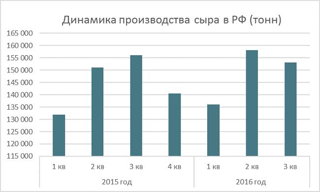 dinamika-proizvodstva-syra-v-rossii