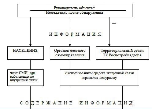 shema-informirovanija-otnositelno-proisshestvij