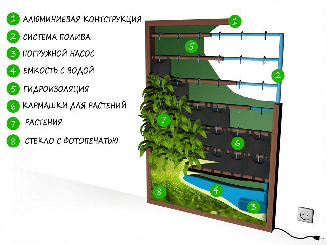 sostavljajushhie-ustanovki-dlja-fitosten
