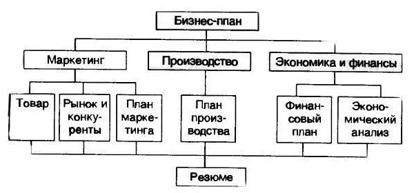 biznes-plan-penoplasta