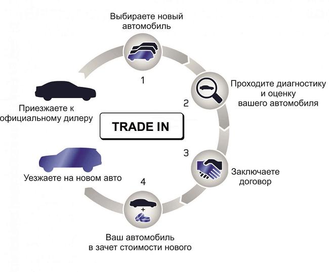 chto-takoe-trade-in