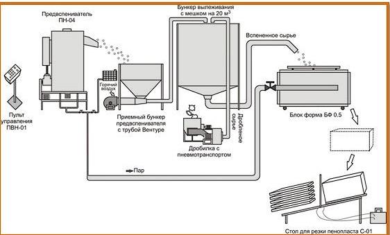 proizvodstvo-penoplasta-tehnologija