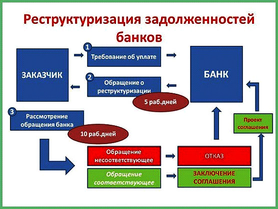 restrukturizacija-zadolzhennostej-bankov