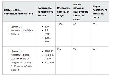 teh-parametry-blokov