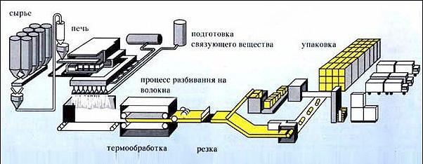 tehnologija-proizvdstva-penoplasta