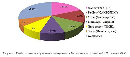 Denezhnyj-obem-rynka-pari-i-stavok
