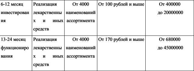 Plan-obemov-realizacii-aptek-prodolzhenie