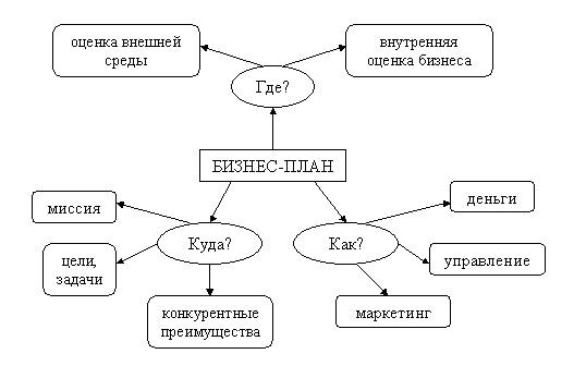 dlja-chego-nuzhen-biznes-plan