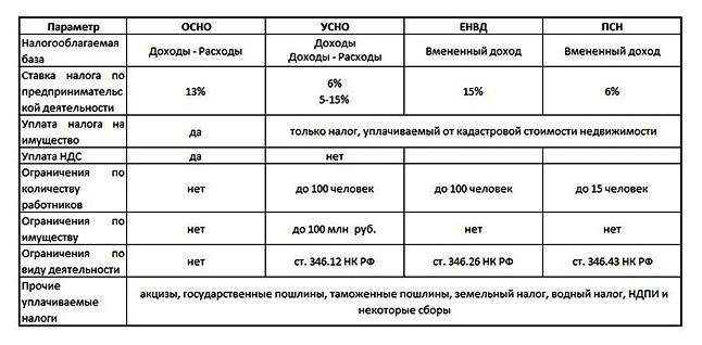 harakteristika-sistem-nalogooblozhenija