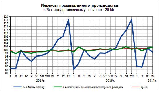 indeksy-promyshlennogo-proizvodstva