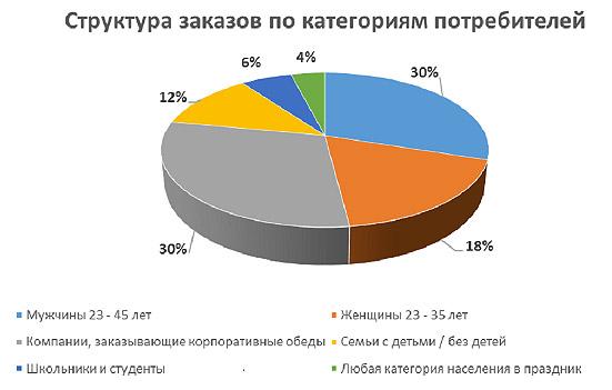 kategorija-potrebitelja-diagramma
