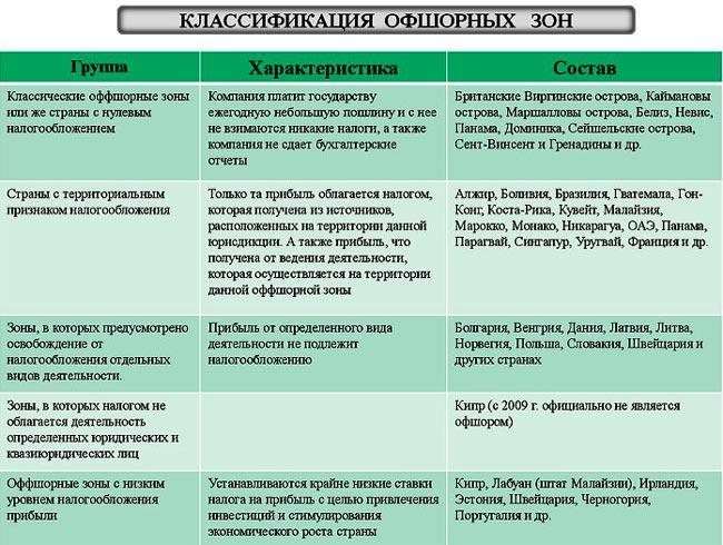 klassifikacija-offshornyh-zon