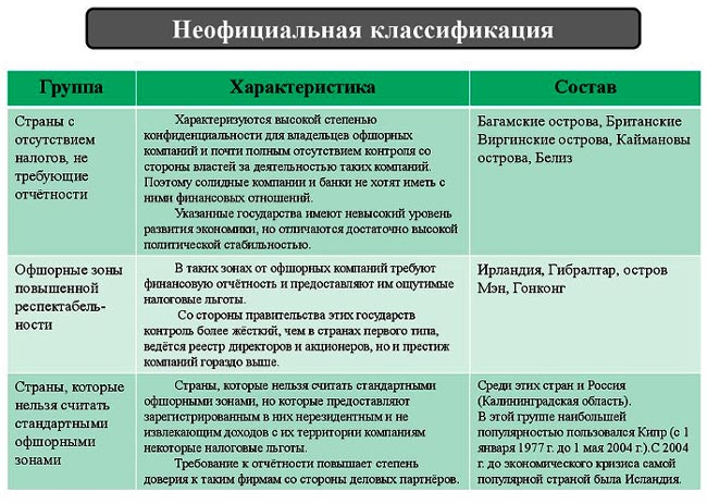 neoficialnaja-klassifikacija