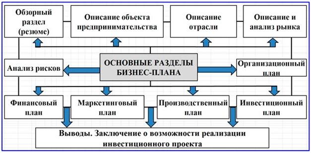 osnovnye-razdely-biznes-plana