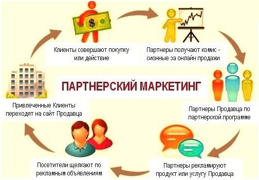 partnerskij-marketing