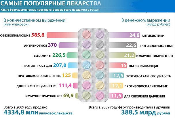 populjarnye-lekarstva