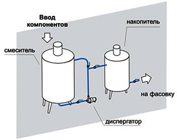 process-proizvodstva-krasok
