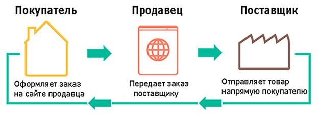 shema-prodazhi-odezhdy