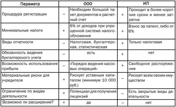 sravnitelnaja-tablica-OOO-i-IP