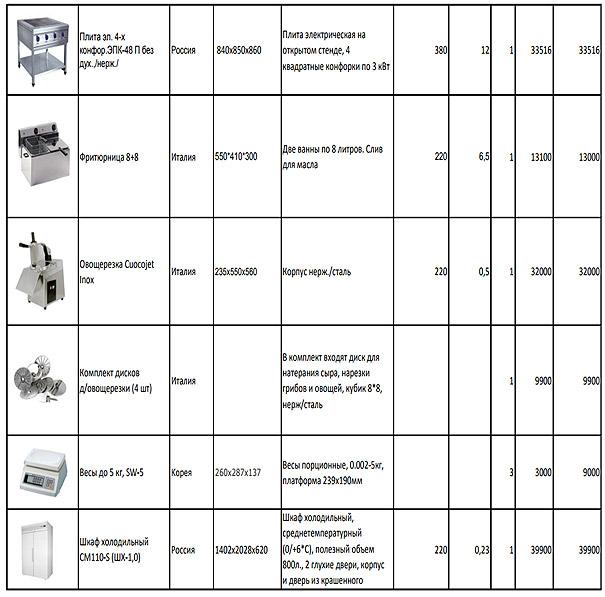 standartnyj-nabor-oborudovanija-dlja-piccerii-odin