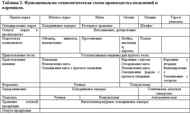 tehnologicheskaja-shema-proizvodstva-pelmenej