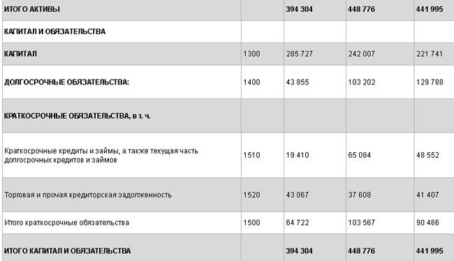 buhgalterskij-balans-prodolzhenie
