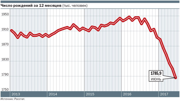demograficheskaja-situacija-v-Rossii