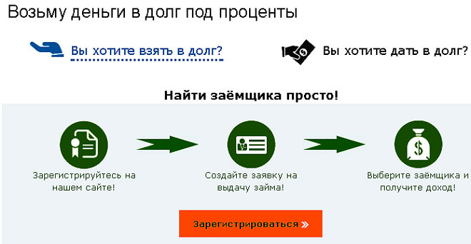 Дам деньги долг под расписку или проценты Грозном