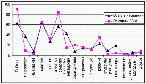grafik-Procent-pokupatelej-SM-v-socialnyh-gruppah