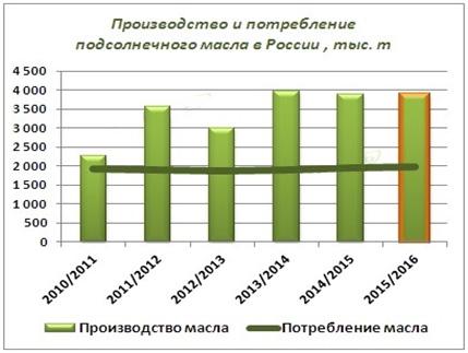 proizvodstvo-i-potreblenie-masla-v-Rossii
