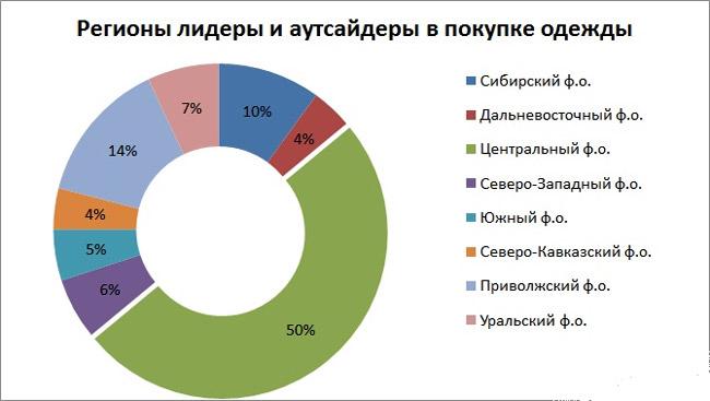 regiony-lidery-v-pokupke-odezhdy