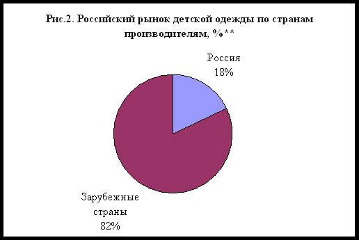 rossijskij-rynok-detskoj-odezhdy