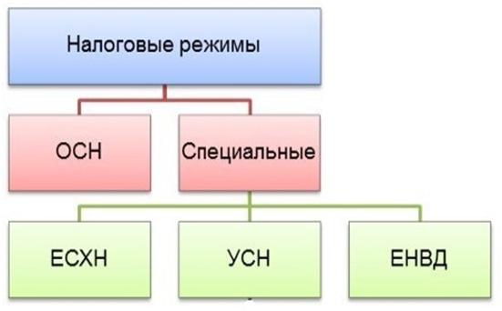 shema-nalogovye-rezhimy