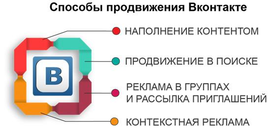 sposoby-prodvizhenija-vkontakte