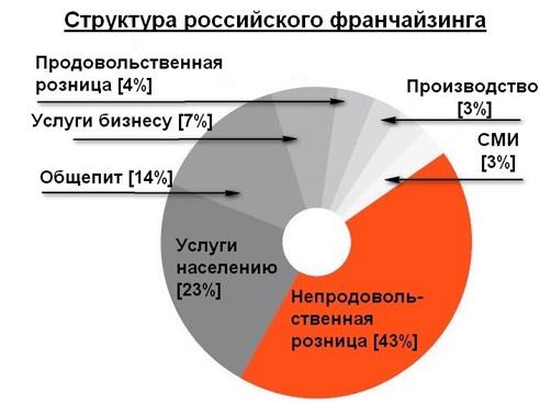 struktura-rossijskogo-franchajzinga