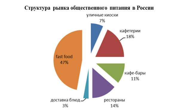 struktura-rynka-obshhestvennogo-pitanja-v-RF