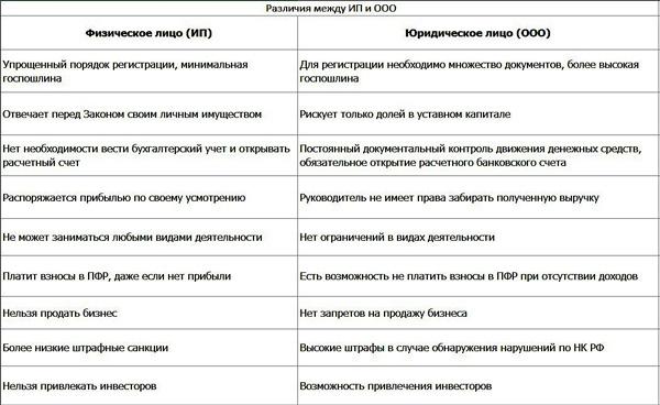 tablica-razlichija-mezhdu-IP-i-OOO