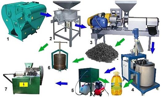 tehnologicheskaja-linija-proizvodstva-rastitelnogo-masla
