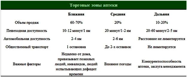 torgovye-zony-apteki