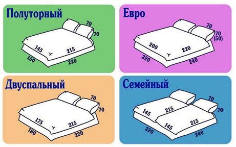 vidy-komplektov-postelnogo-belja