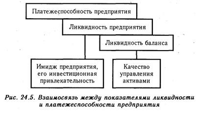 vzaimosvjaz-mezhdu-pokazateljami-likvidnosti